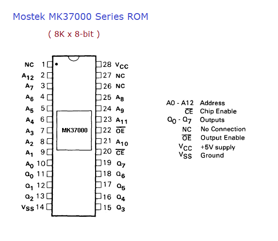 ic chip numbers